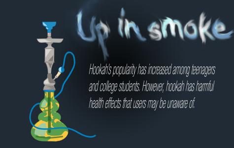 Smoking hookah skyrockets in popularity
