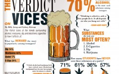 The verdict on vices
