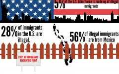 US impacted by immigration