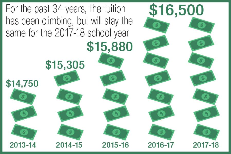 For the first time in 34 years, the tuition price will remain the same from one school year to the next.