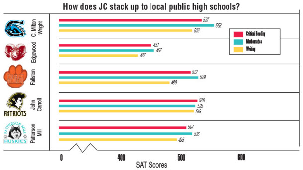 JC strives to meet preparatory school standards