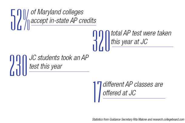 AP+testing+proves+beneficial+for+college