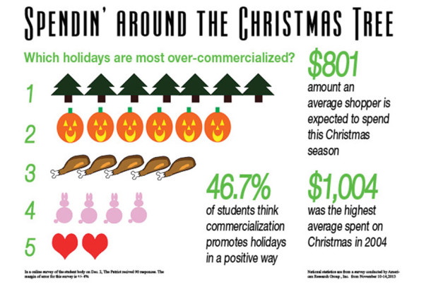 Holiday over-commercialization: Spendin' around the Christmas tree