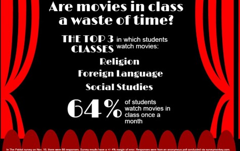 In-class movies waste time