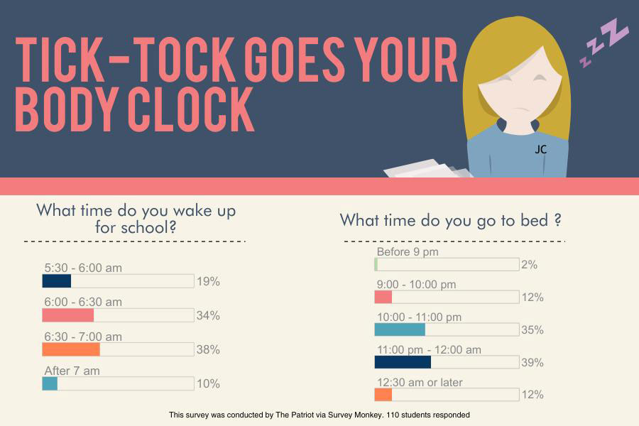 Tick-tock goes your body clock